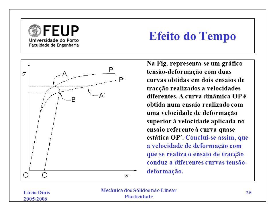 Lúcia Dinis 2005/2006 Mecânica dos Sólidos não Linear Plasticidade 25 Efeito do Tempo Na Fig. representa-se um gráfico tensão-deformação com duas curv