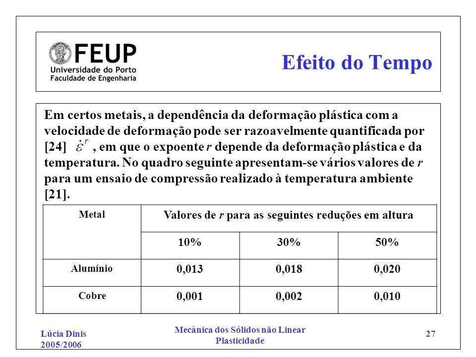 Lúcia Dinis 2005/2006 Mecânica dos Sólidos não Linear Plasticidade 27 Efeito do Tempo Em certos metais, a dependência da deformação plástica com a vel