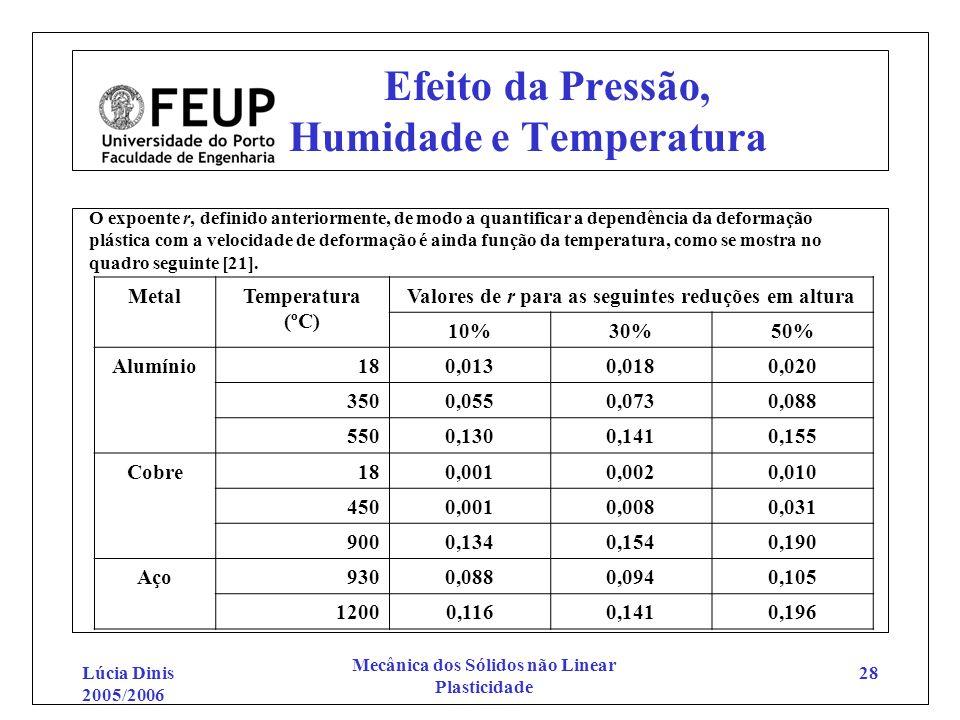 Lúcia Dinis 2005/2006 Mecânica dos Sólidos não Linear Plasticidade 28 Efeito da Pressão, Humidade e Temperatura O expoente r, definido anteriormente,