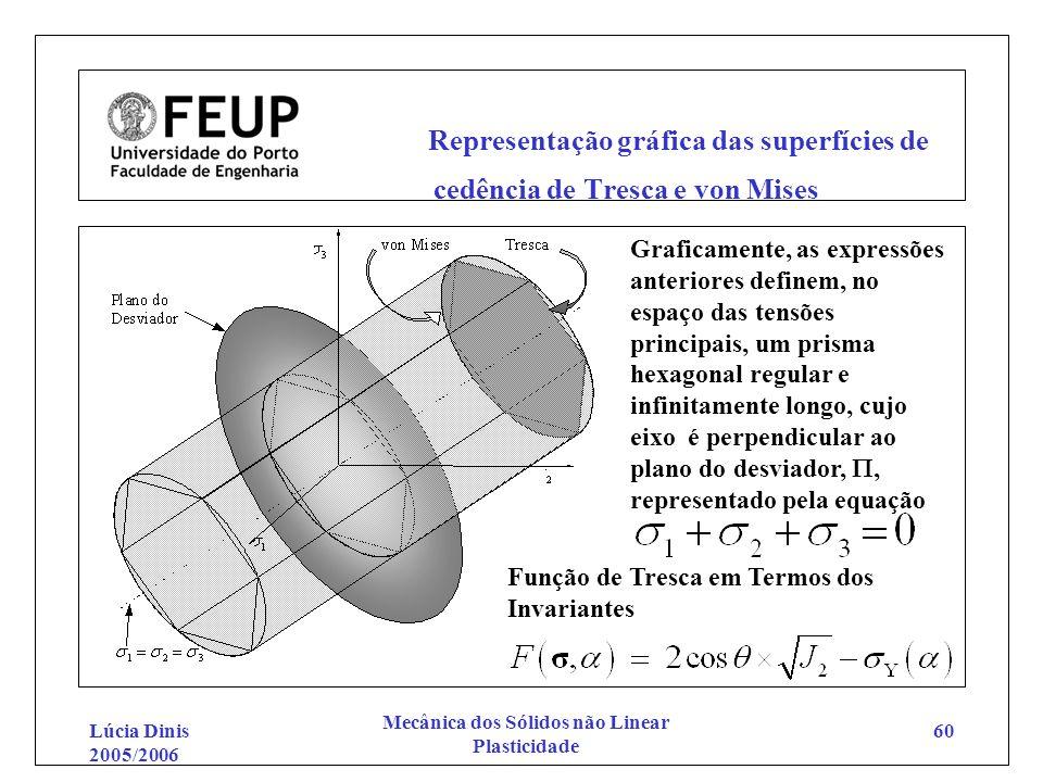 Lúcia Dinis 2005/2006 Mecânica dos Sólidos não Linear Plasticidade 60 Representação gráfica das superfícies de cedência de Tresca e von Mises Graficam