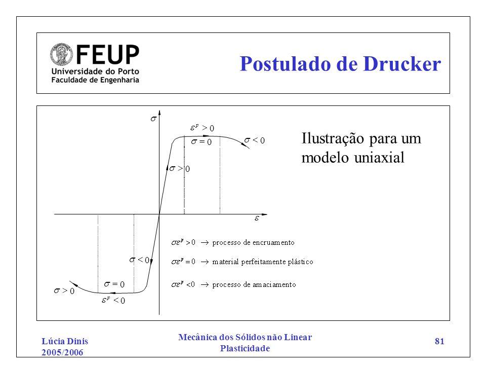Lúcia Dinis 2005/2006 Mecânica dos Sólidos não Linear Plasticidade 81 Postulado de Drucker 0 p 0 0 0 0 0 p 0 0 Ilustração para um modelo uniaxial