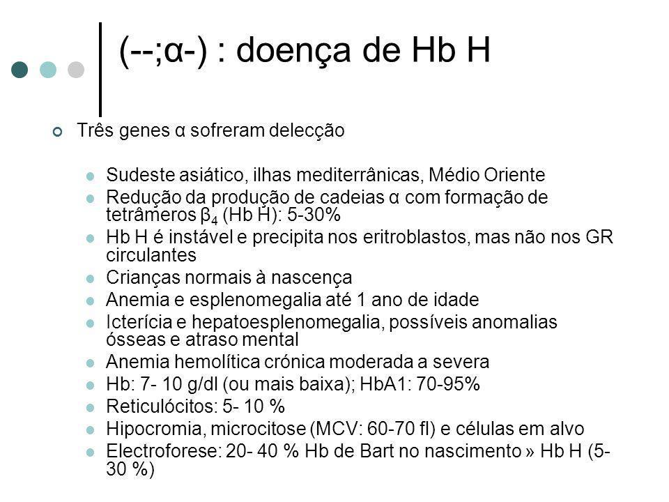 (--;α-) : doença de Hb H Três genes α sofreram delecção Sudeste asiático, ilhas mediterrânicas, Médio Oriente Redução da produção de cadeias α com for