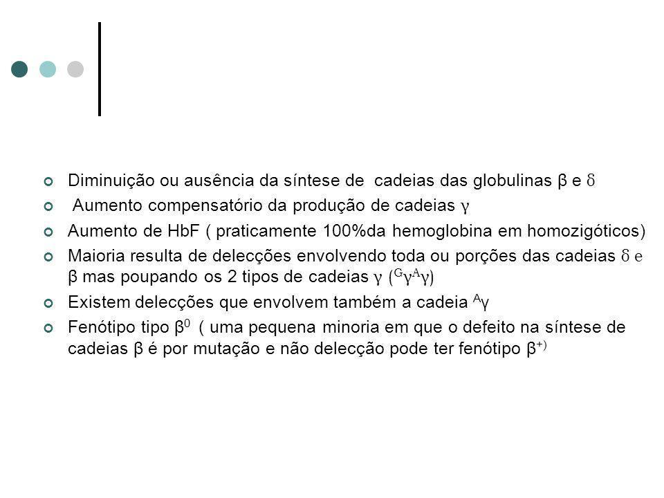 Diminuição ou ausência da síntese de cadeias das globulinas β e δ Aumento compensatório da produção de cadeias γ Aumento de HbF ( praticamente 100%da