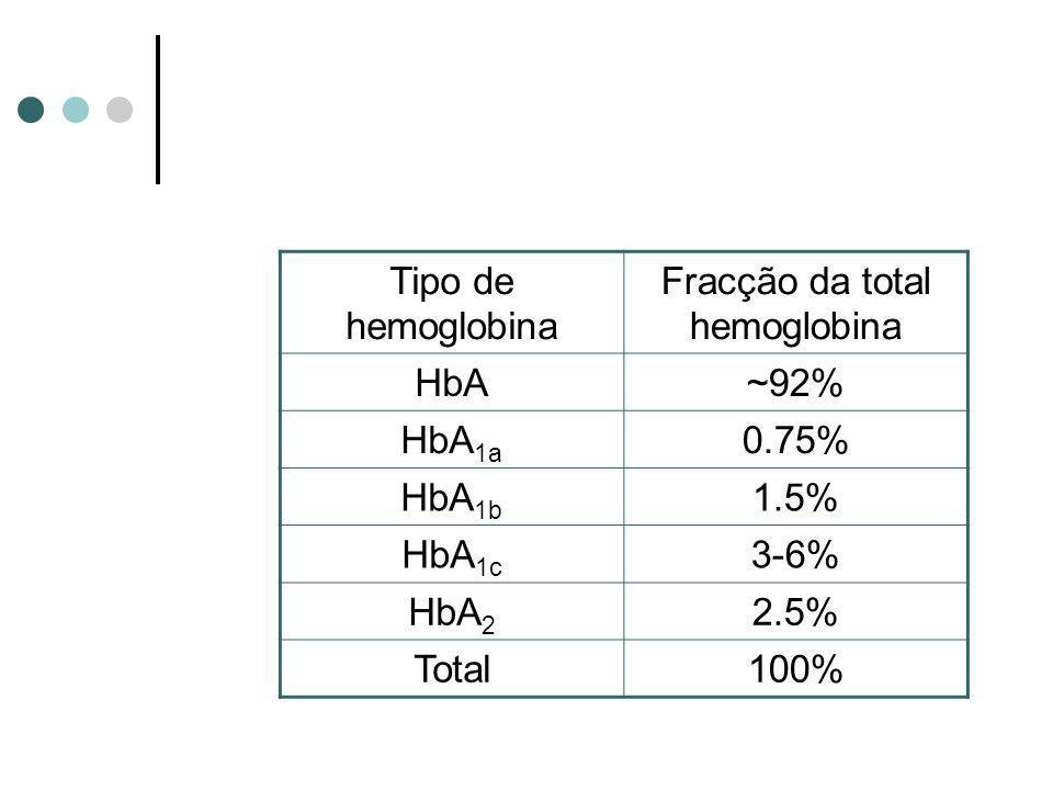 Tipo de hemoglobina Fracção da total hemoglobina HbA~92% HbA 1a 0.75% HbA 1b 1.5% HbA 1c 3-6% HbA 2 2.5% Total100%
