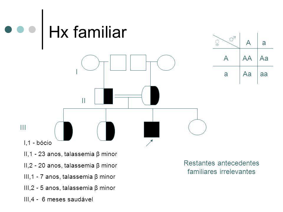 Hx familiar II III I,1 - bócio II,1 - 23 anos, talassemia β minor II,2 - 20 anos, talassemia β minor III,1 - 7 anos, talassemia β minor III,2 - 5 anos