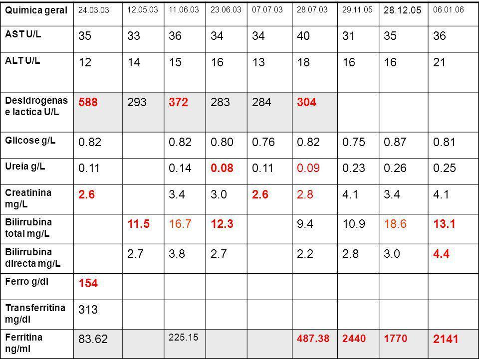 Quimica geral 24.03.03 12.05.0311.06.0323.06.0307.07.0328.07.0329.11.05 28.12.05 06.01.06 AST U/L 35333634 40313536 ALT U/L 12141516131816 21 Desidrog