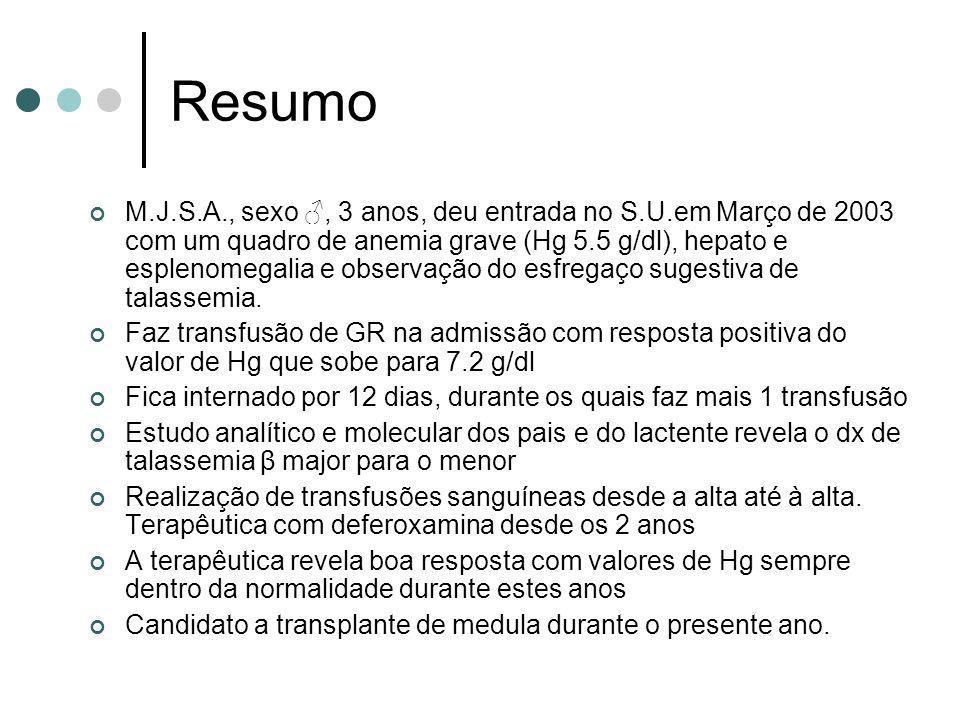 Resumo M.J.S.A., sexo, 3 anos, deu entrada no S.U.em Março de 2003 com um quadro de anemia grave (Hg 5.5 g/dl), hepato e esplenomegalia e observação d