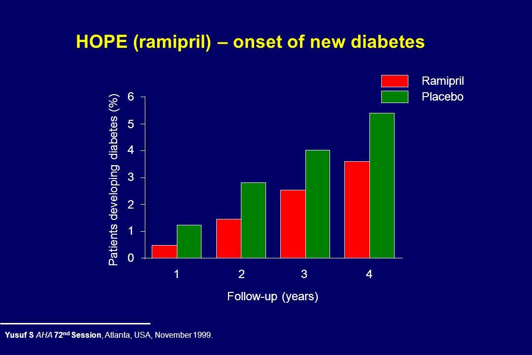 Novos Casos de Diabetes em Estudos de HTA CAPPPACE-I vs BB/diuretico6.16.5 vs 7.3< 0.05 NORDILCCB vs BB/diuretico4.54.3 vs 4.9 0.14 INSIGHTCCB vs diur