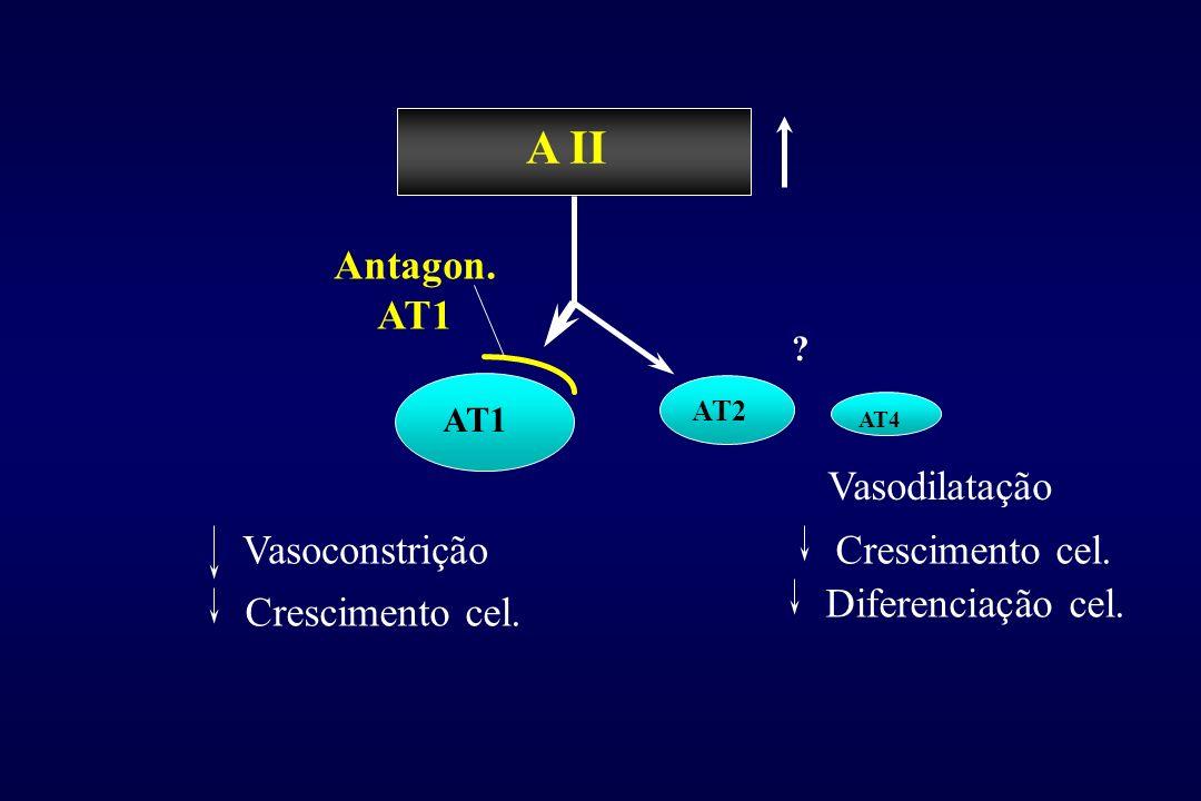 AngiotensinogenAngiotensinogen Angiotensin I Angiotensin II Receptors BK 2 NONO Renin ChymaseCAGE, Calicreína,... Cathepsin G, Calicreína,Tonina,Trips