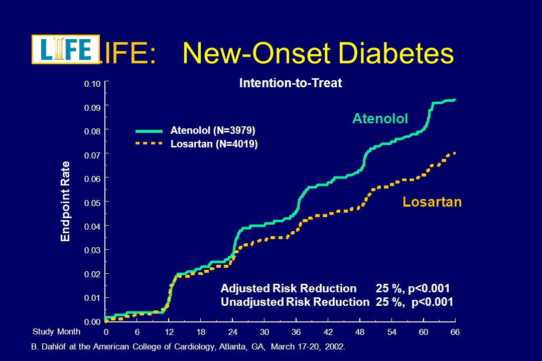Brenner et al. N Engl J Med 2001; 345:861-9 Losartan Evolution to ESRD DIABETES TYPE 2, HYPERTENSION, RENAL FAILURE & PROTEINURIA TA LOS - 140/74 mm H