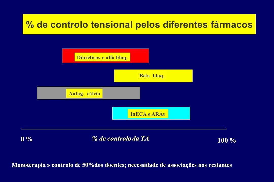 Variabilidade fenotípica da hipertensão > SNSimpát > SRAA > Vasoconstrição > Sodio corporal total DOENTE 1 DOENTE 2 DOENTE 3