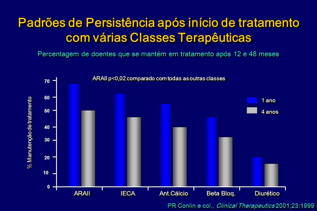 -bloqueantes ARAII Tiázidas IECAs Calcioantag M.R. Law et al, BMJ 2003;326:1427-31 Efeitos adversos Segundo Fármaco e dose 5962 96 44 96 N Nº de estud
