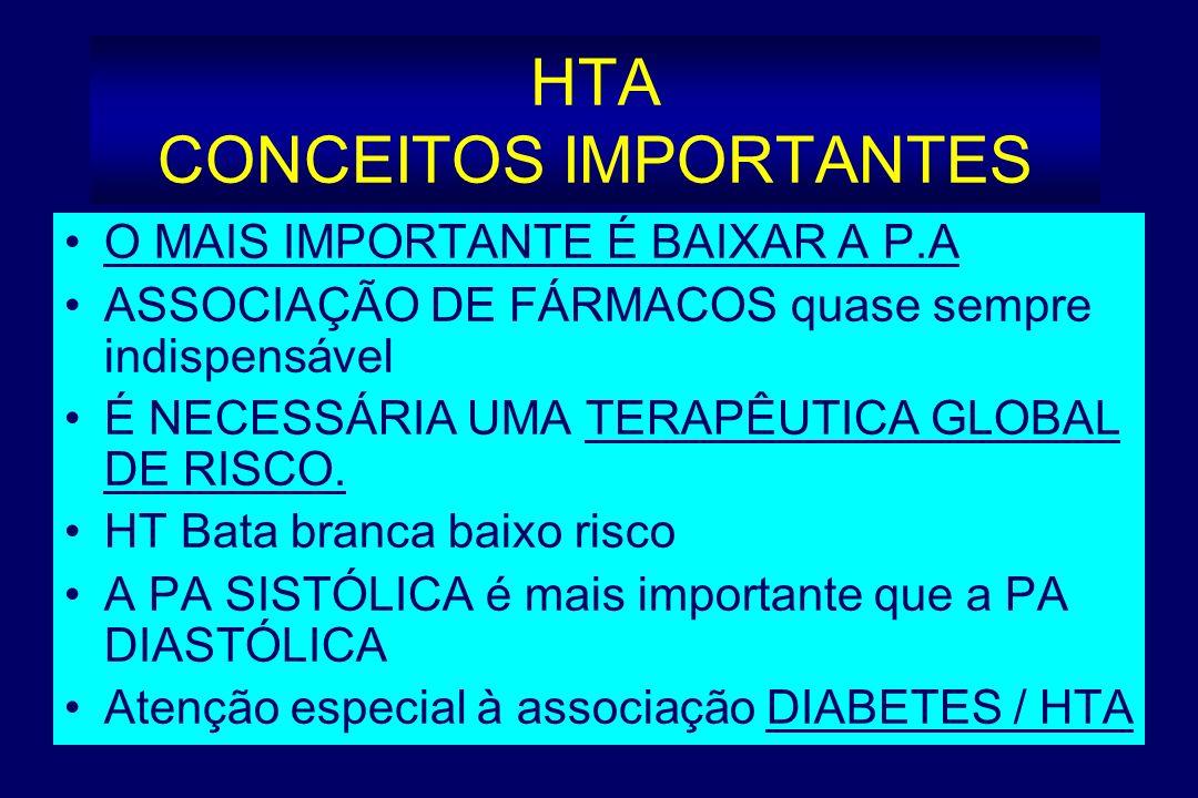 HTA DO IDOSO Tratamento da HTA sistólica isolada O QUE GANHAMOS? Avaliação em meta-análise de 15693 dts (3 a 8 anos) TRATAMENTO ACTIVO PERMITIU: - Mor