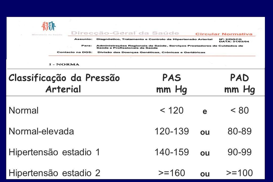 Relatores: J Polonia & V Ramalhinho Sociedade Portuguesa de Hipertensão