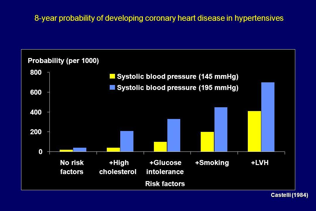 FACTORES QUE INFLUENCIAM PROGNOSTICO 2003 TAS e TAD Homem > 55 anos Mulher > 65 anos Fumador CT > 250 mg%, ou LDL > 155 ou HDL o <40, o < 48 Familia c