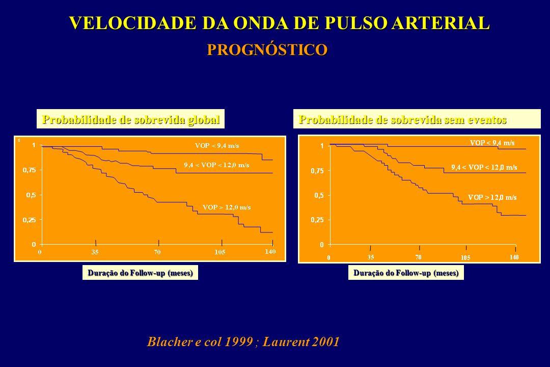 Velocidade da onda de pulso Distensibilidade aórtica Carotida Femoral + lento+ rápido CarotidaFemoral