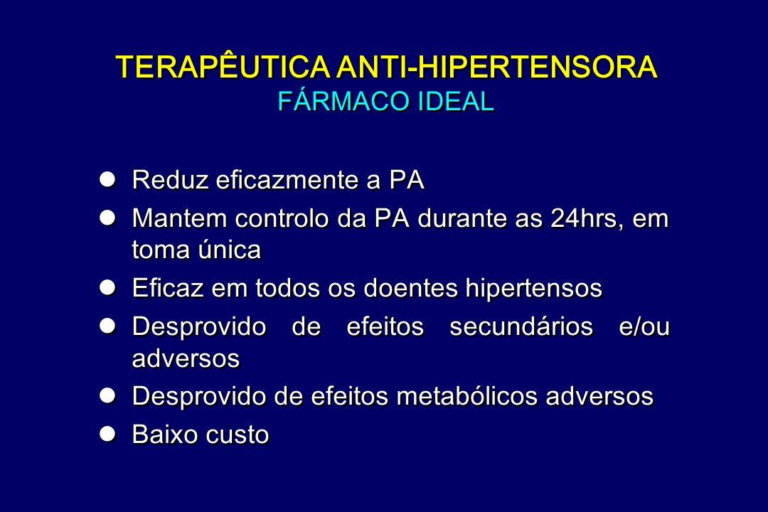 FÁRMACOS ANTIHIPERTENSORES: Locais de acção BLOQUEADORES BLOQUEADORES ANTAG. CA 2 + BLOQUEADORES BLOQUEADORES HIDRALAZINA Actividade Simpática Simpáti