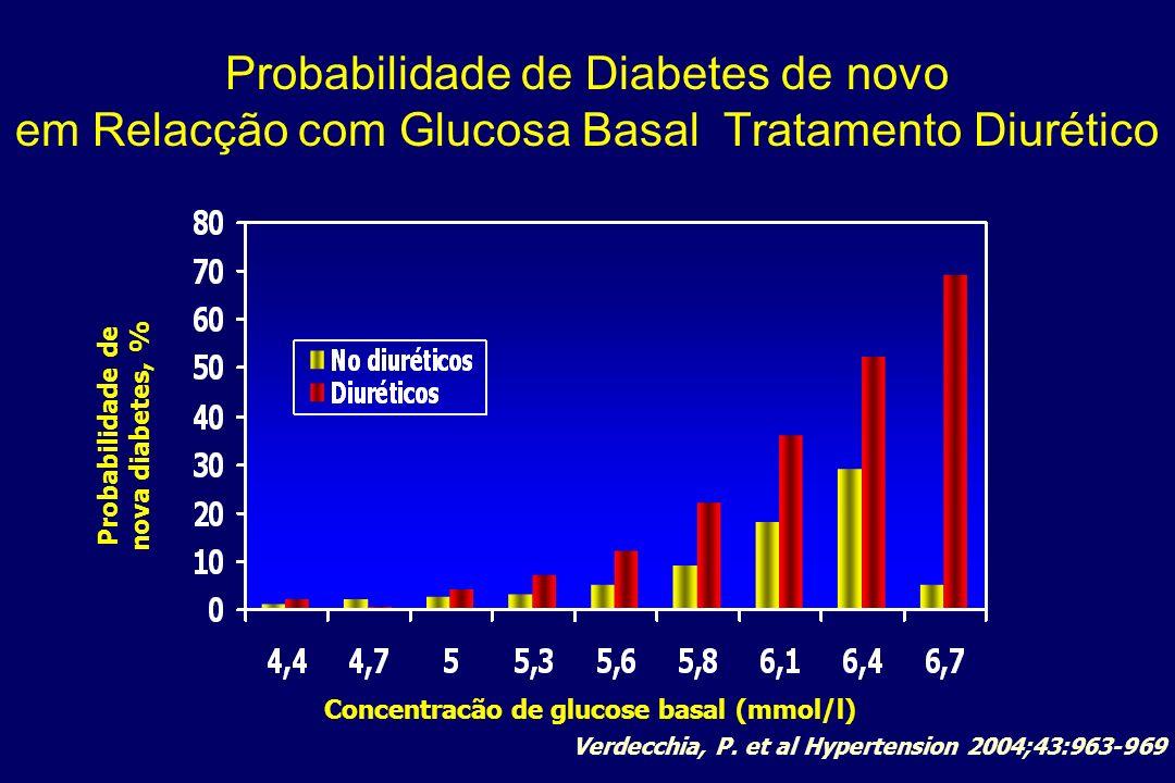 Probabilidade de Diabetes de novo em Relacção com Glucosa Basal Tratamento Diurético Probabilidade de nova diabetes, % Concentracão de glucose basal (mmol/l) Verdecchia, P.