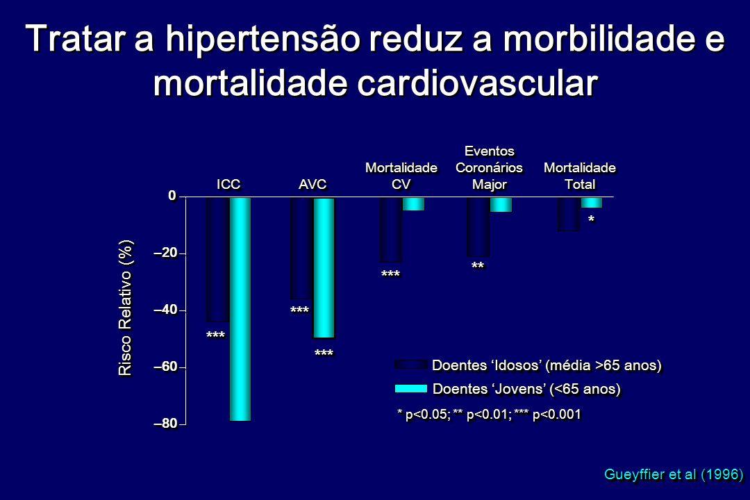 Tratar a hipertensão reduz a morbilidade e mortalidade cardiovascular Gueyffier et al (1996) Doentes Idosos (média >65 anos) Doentes Jovens (<65 anos) * p<0.05; ** p<0.01; *** p<0.001 –80–80 –60–60 –40–40 –20–20 00 ICCICCAVCAVC MortalidadeCVMortalidadeCVEventosCoronáriosMajorEventosCoronáriosMajorMortalidadeTotalMortalidadeTotal ****** ****** ****** ****** **** ** Risco Relativo (%)