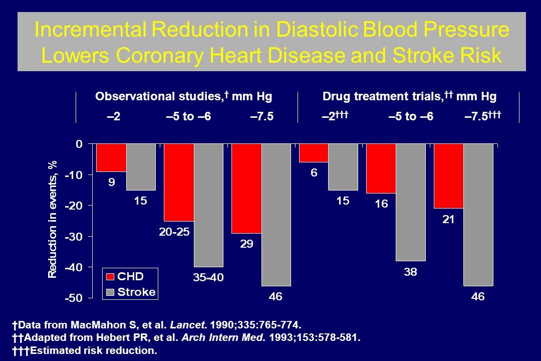 ?? > benefício da terapêutica antihipertensora no AVC que na d. coronária?