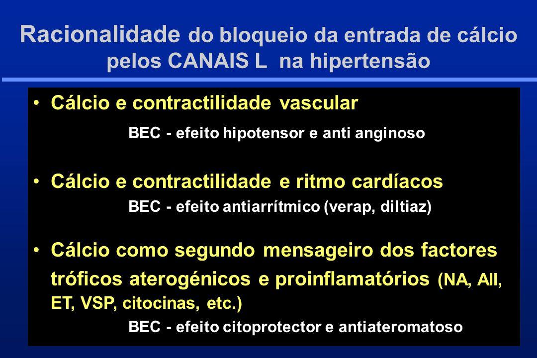 Bloqueadores CANAIS DE CÁLCIO