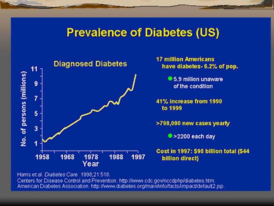 Fisiopatologia da Diabetes Tipo 2 Tecido adiposo visceral Insulino-resistência Tecido Adiposo Músculo Lipólise Mobilização de AGL Insulino- Resistência Muscular Pâncreas Fígado Oxidação dos AGL produção de insulina produção de insulina utilização da glicose gliconeogenese HIPERGLICEMIA