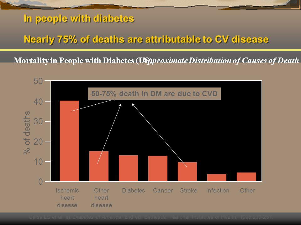 Progressão da Diabetes Tipo II Resistência à insulina Hiperinsulinémia Fase Compensada ( tolerancia à glicose normal ) Disfunção celulas B Intolerância a glicose Falência celulas B Factores Genéticos Hiperglicemia ( gluconeogenese hepática ) Aumento de Ac.