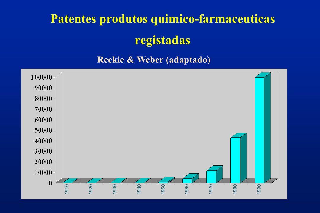 Patentes produtos quimico-farmaceuticas registadas Reckie & Weber (adaptado)