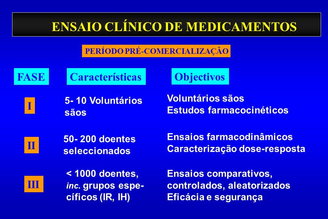 ENSAIO CLÍNICO DE MEDICAMENTOS Voluntários sãos Estudos farmacocinéticos Ensaios farmacodinâmicos Caracterização dose-resposta Ensaios comparativos, c