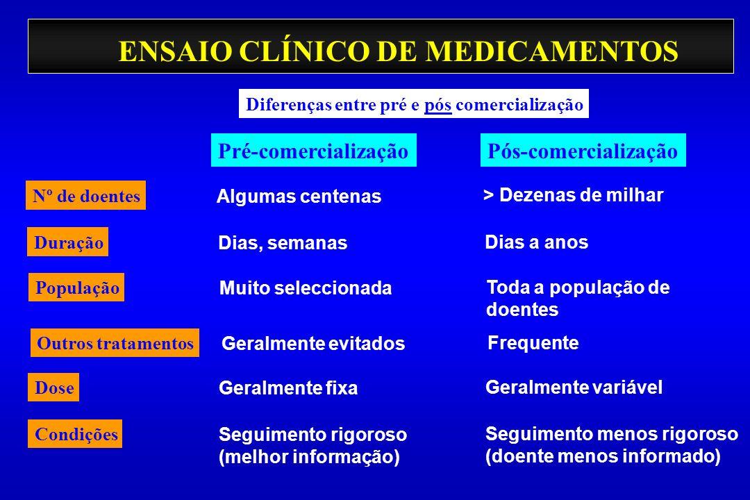 ENSAIO CLÍNICO DE MEDICAMENTOS > Dezenas de milhar Algumas centenas Pré-comercializaçãoPós-comercialização Nº de doentes Diferenças entre pré e pós co