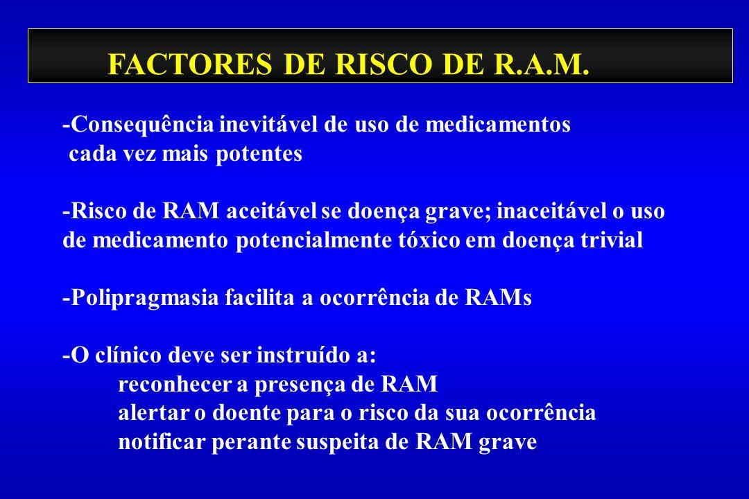 FACTORES DE RISCO DE R.A.M. -Consequência inevitável de uso de medicamentos cada vez mais potentes -Risco de RAM aceitável se doença grave; inaceitáve