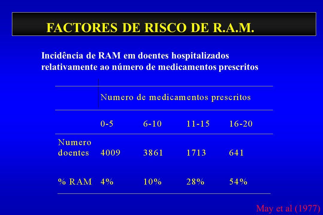 FACTORES DE RISCO DE R.A.M. Incidência de RAM em doentes hospitalizados relativamente ao número de medicamentos prescritos May et al (1977)