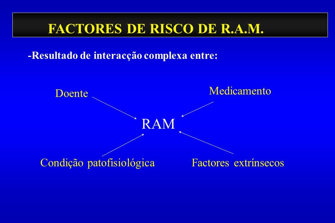 FACTORES DE RISCO DE R.A.M. -Resultado de interacção complexa entre: Doente Condição patofisiológicaFactores extrínsecos Medicamento RAM
