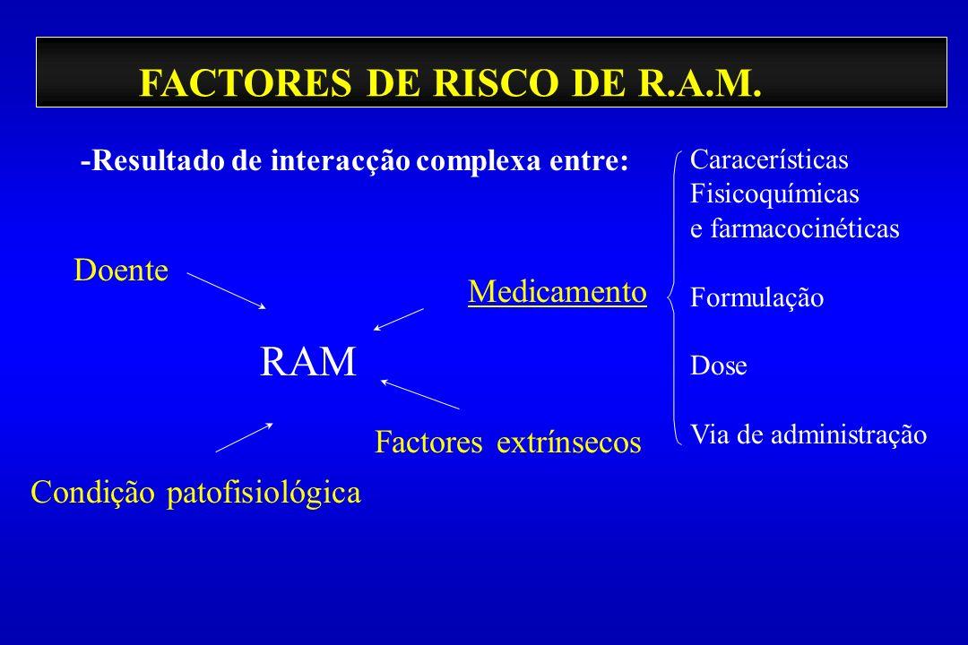 FACTORES DE RISCO DE R.A.M. -Resultado de interacção complexa entre: Doente Condição patofisiológica Factores extrínsecos Medicamento RAM Caracerístic