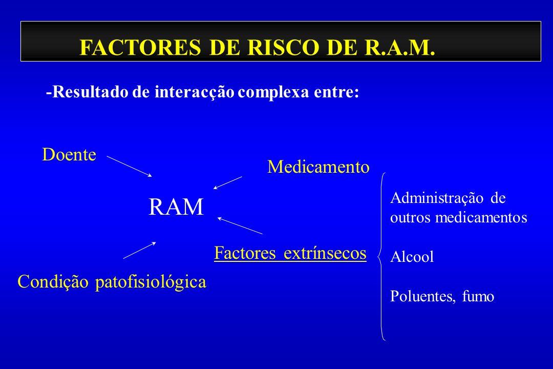 FACTORES DE RISCO DE R.A.M. -Resultado de interacção complexa entre: Doente Condição patofisiológica Factores extrínsecos Medicamento RAM Administraçã