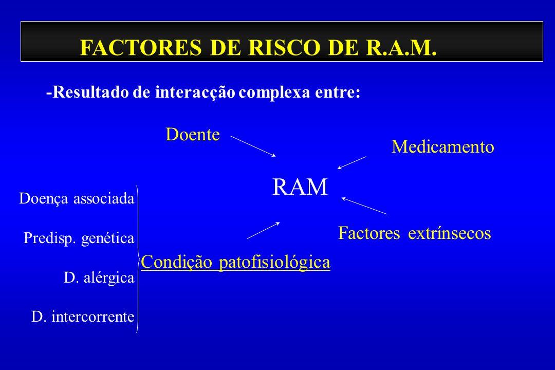 FACTORES DE RISCO DE R.A.M. -Resultado de interacção complexa entre: Doente Condição patofisiológica Factores extrínsecos Medicamento RAM Doença assoc