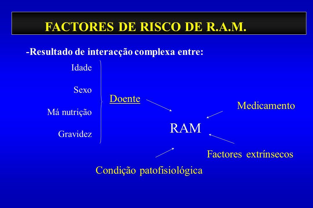 FACTORES DE RISCO DE R.A.M. -Resultado de interacção complexa entre: Doente Condição patofisiológica Factores extrínsecos Medicamento RAM Idade Sexo M