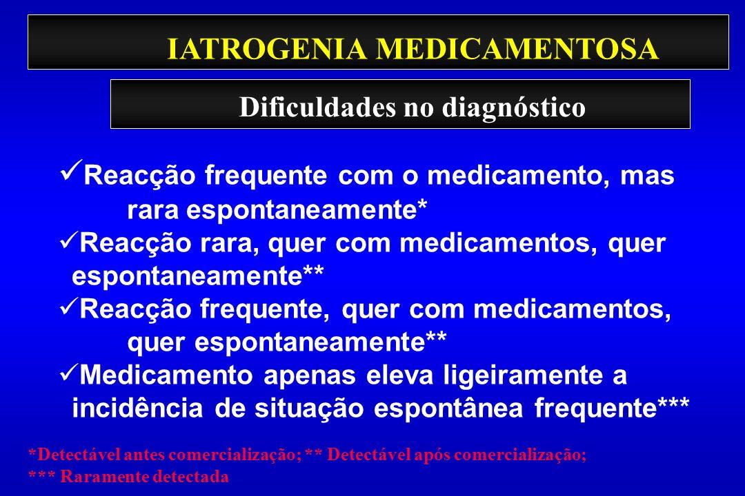 IATROGENIA MEDICAMENTOSA Reacção frequente com o medicamento, mas rara espontaneamente* Reacção rara, quer com medicamentos, quer espontaneamente** Re