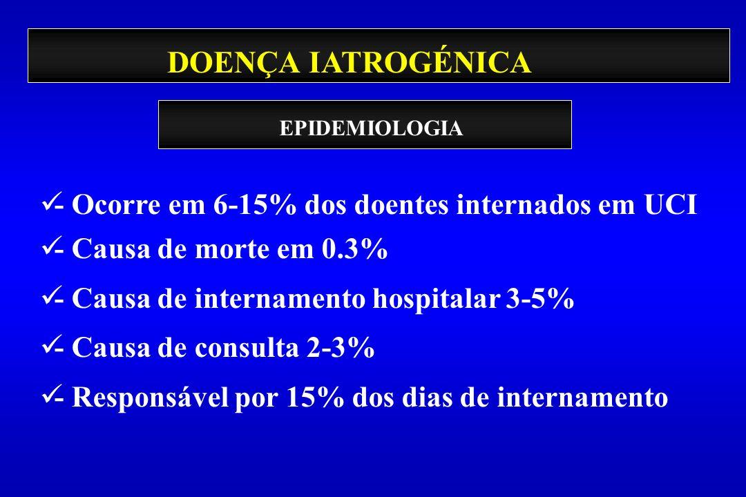 DOENÇA IATROGÉNICA - Ocorre em 6-15% dos doentes internados em UCI - Causa de morte em 0.3% - Causa de internamento hospitalar 3-5% - Causa de consult