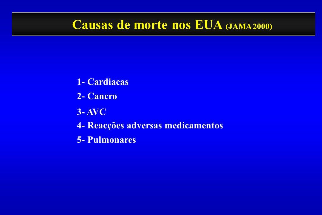 Causas de morte nos EUA (JAMA 2000) 1- Cardiacas 2- Cancro 3- AVC 4- Reacções adversas medicamentos 5- Pulmonares