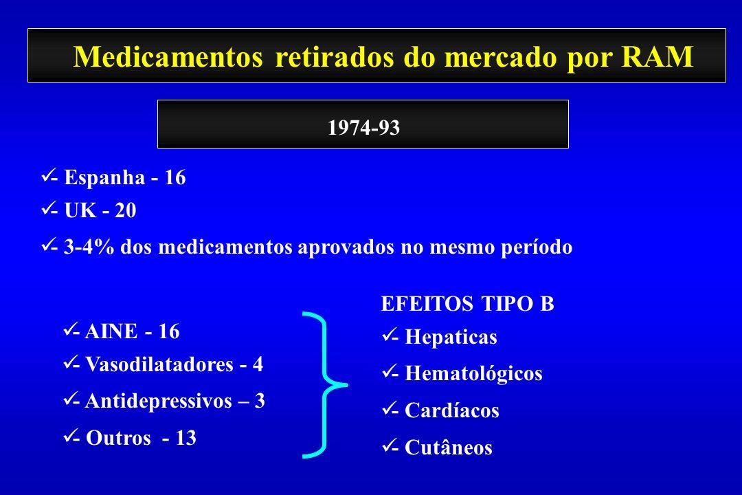 Medicamentos retirados do mercado por RAM - Espanha - 16 - UK - 20 - 3-4% dos medicamentos aprovados no mesmo período 1974-93 - AINE - 16 - Vasodilata