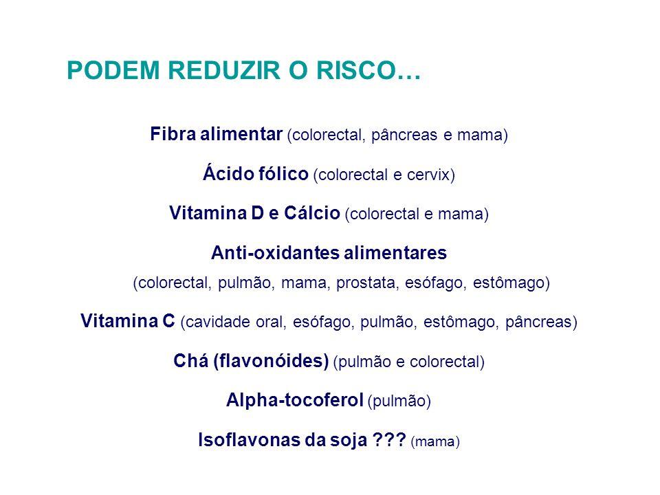 PODEM REDUZIR O RISCO… Fibra alimentar (colorectal, pâncreas e mama) Ácido fólico (colorectal e cervix) Vitamina D e Cálcio (colorectal e mama) Anti-o
