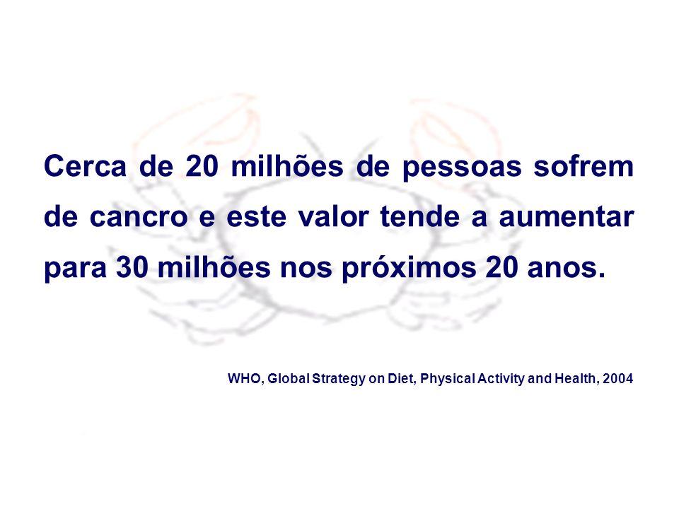 Cerca de 20 milhões de pessoas sofrem de cancro e este valor tende a aumentar para 30 milhões nos próximos 20 anos. WHO, Global Strategy on Diet, Phys