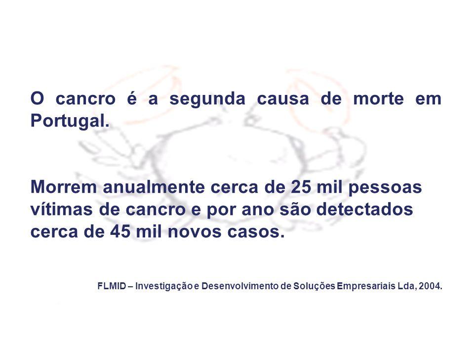 O cancro é a segunda causa de morte em Portugal. Morrem anualmente cerca de 25 mil pessoas vítimas de cancro e por ano são detectados cerca de 45 mil
