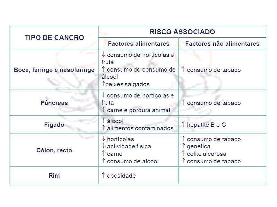 TIPO DE CANCRO RISCO ASSOCIADO Factores alimentaresFactores não alimentares Boca, faringe e nasofaringe consumo de hortícolas e fruta consumo de consu