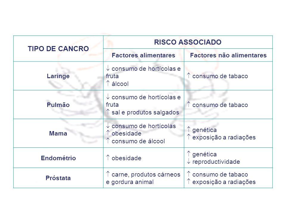 TIPO DE CANCRO RISCO ASSOCIADO Factores alimentaresFactores não alimentares Laringe consumo de hortícolas e fruta álcool consumo de tabaco Pulmão cons