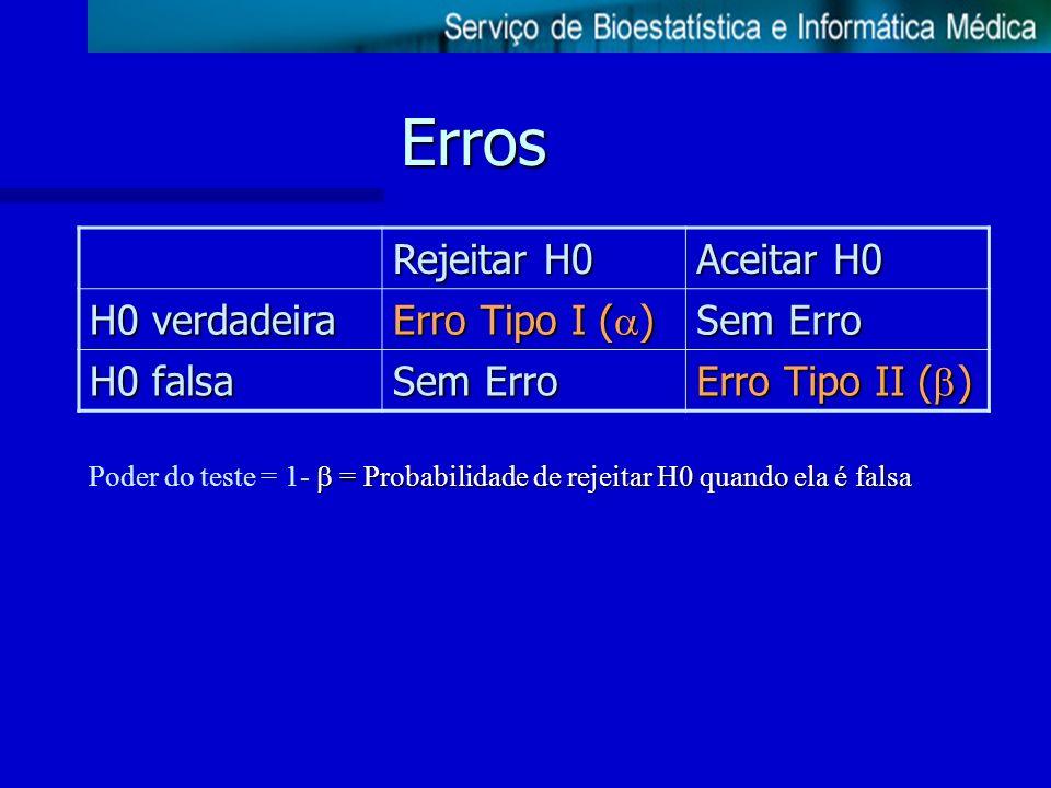 Erros Rejeitar H0 Aceitar H0 H0 verdadeira Erro Tipo I ( ) Sem Erro H0 falsa Sem Erro Erro Tipo II ( ) = Probabilidade de rejeitar H0 quando ela é fal