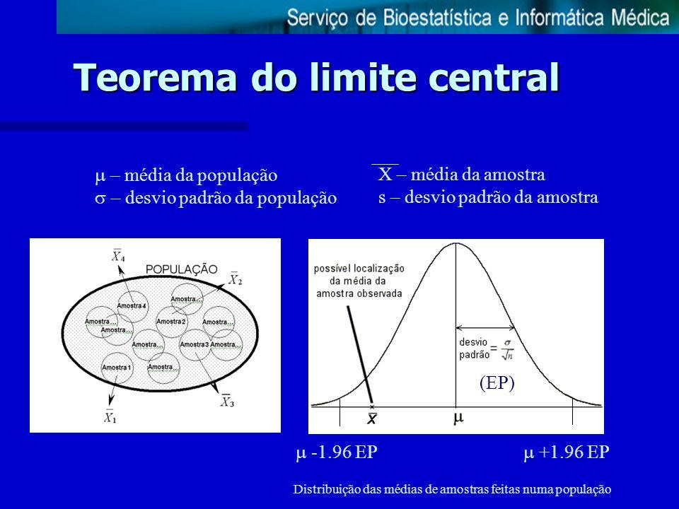 Teorema do limite central Distribuição das médias de amostras feitas numa população X – média da amostra s – desvio padrão da amostra – média da popul