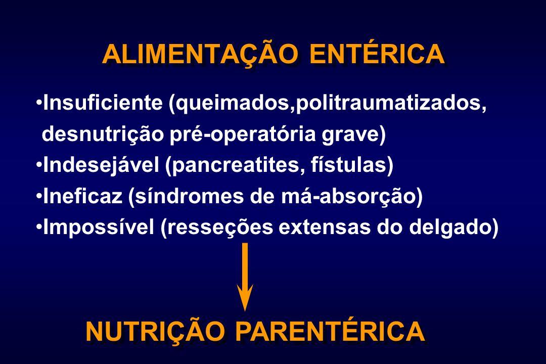 ALIMENTAÇÃO ENTÉRICA Insuficiente (queimados,politraumatizados, desnutrição pré-operatória grave) Indesejável (pancreatites, fístulas) Ineficaz (síndr