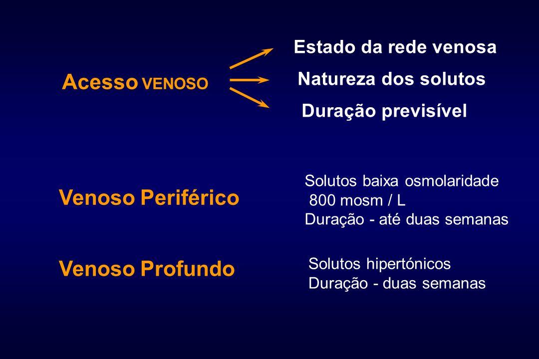 Estado da rede venosa Natureza dos solutos Duração previsível Venoso Profundo Acesso VENOSO Venoso Periférico Solutos baixa osmolaridade 800 mosm / L